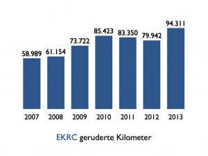 EKRC geruderte Kilometer
