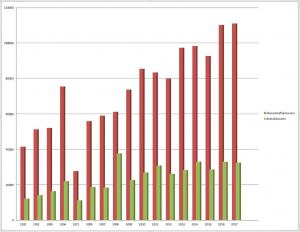Ruder- und Bootskilometer im EKRC von 2007 - 2017